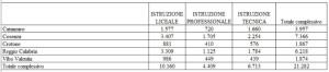 Ecco il numero di Alunni iscritti al primo anno di Scuola in Calabria1