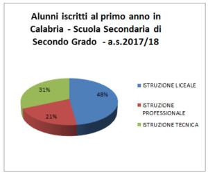 Ecco il numero di Alunni iscritti al primo anno di Scuola in Calabria3